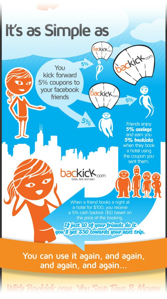 Book, Kick and Earn @ Backick.com